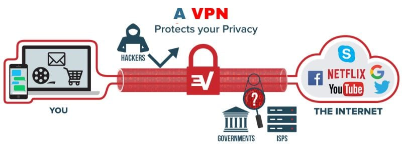 how to hide ip address with a vpn